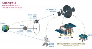 چانگای-4 - کاوشگر چینی که آماده فرود بر سمت پنهان ماه است