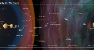 کاوشگر وویجر 2 بعد از 41 سال به فضای میانستارهای رسید